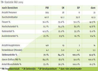 Teilnehmenden-Statistik FAU 2019