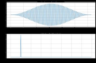 FFT, Frequenzspektrum, Signalanalyse