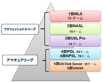 アメリカ サッカー リーグ 留学  構造図