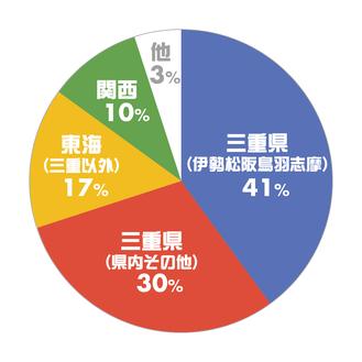 三重県、東海、関西で人気の婚活パーティー