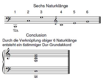 Lorenz Mizler | Correspondierende Societät der musicalischen Wissenschaften