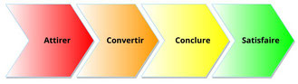 Cet exemple de macro processus présente le séquencement des phases lors du principe de webmarketing.