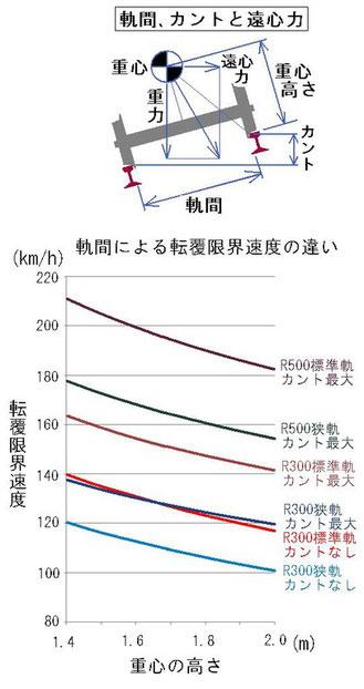 軌間と力学的条件