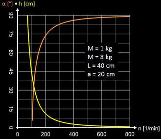 Fliehkraftregler nach Boulton - Abhängigkeit Winkel, Höhe von Drehzahl mit großer Masse m