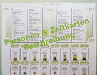 Häuser Tafel incl. Personen und Zeitkarten Beschreibung