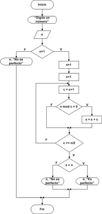 Diagramas de flujo parte 4 pgina jimdo de tutospoo nmero perfecto ccuart Images