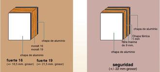 Sección de los núcleos fenólicos del panel de puerta
