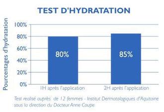 Pruebas de hidratación