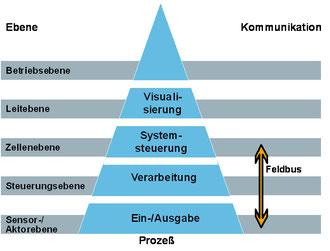 Bild 2.2 Pyramide,Phoenix Contact