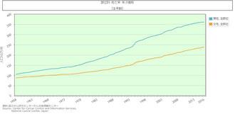 日本のがん死亡率年次推移