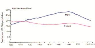 米国のがん死亡率年次推移