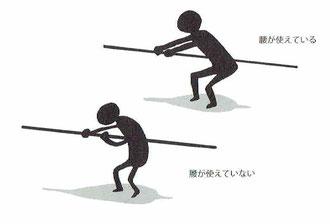 腰が使えている人、使えていない人