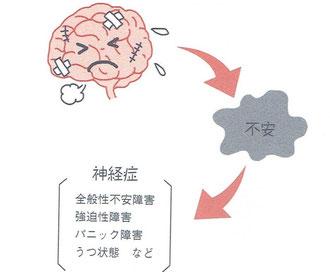 脳の疲労や不安が神経症につながる