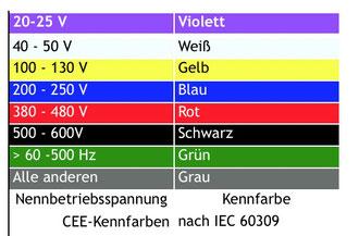 Hier einmal die CEE-Kennfarben für die Strom-Einspeisung: