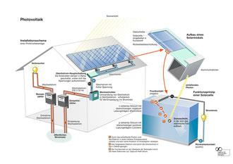 Prinzipschema Solarenergie