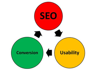SEO, Usability, Conversion