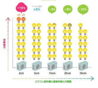 エアコン室外機と壁の距離(関西電力のWebサイトより)