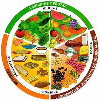 Tabla Nutrición