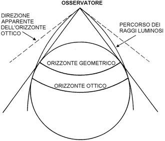 Figura 4.22 - Orizzonte geometrico e Orizzonte Ottico