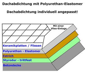 Polyurethan-Elastomer Dachabdichtung