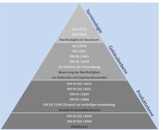 Normenpyramide zum Nachhaltigen Bauen | © fisch-ing.de