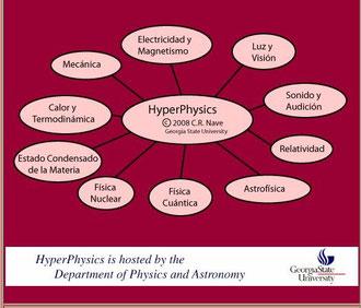http://hyperphysics.phy-astr.gsu.edu/hbasees/hframe.html