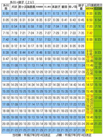 銚子電鉄時刻表(上り)
