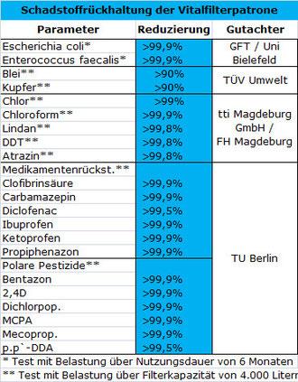 EWO Vitalfilter Schadstoffrückhalte-Tabelle des Aktivkohlefilters