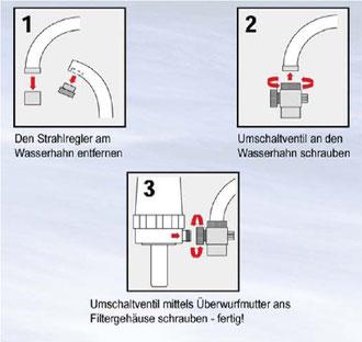 EWO Vitalfilter einfache Montage des Aktivkohlefilters