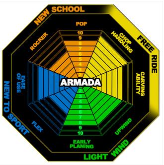 Armada Einsatzbereich