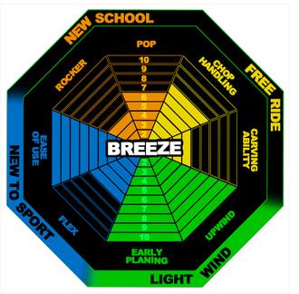 Best Breeze Einsatzbereich