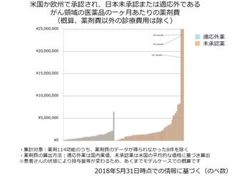 米国か欧州で承認され、日本未承認または適応外である がん領域の医薬品の一ヶ月あたりの薬剤費
