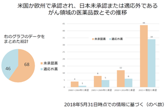 米国か欧州で承認され、日本未承認または適応外である がん領域の医薬品数とその推移