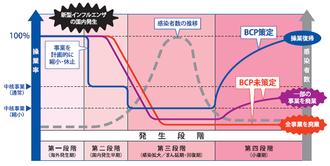 BCPモデル(中小企業庁)