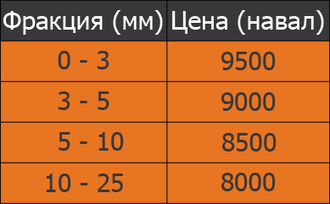 Прайс лист на кирпичную крошку | купить кирпичную крошку в Москве | сколько стоит кирпичная крошка? | грунтовое покрытие цена? |