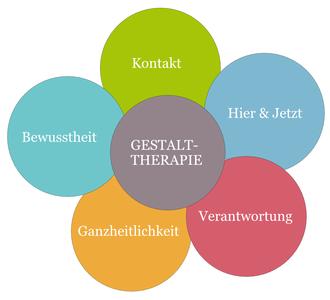Die fünf Grundlagen der Gestalttherapie werde hier beschrieben und abgebildet.