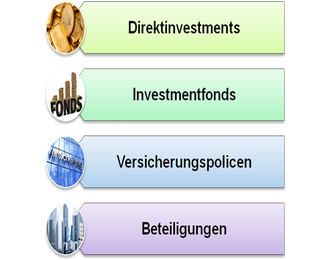 Abbildung: Beispiele für unterschiedliche Produktformen