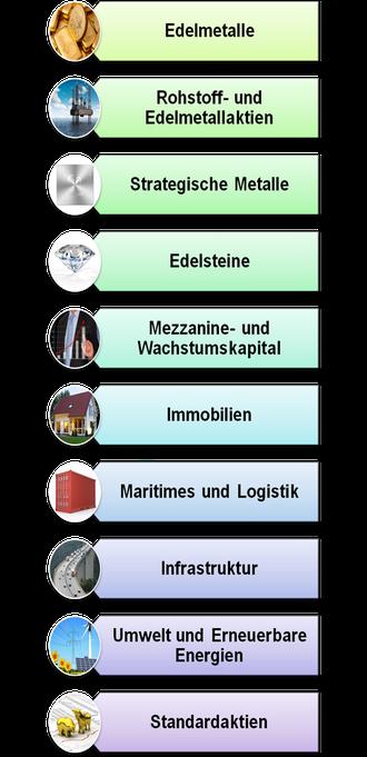 Abbildung: Beispiele für verschiedene Sachwertinvestments