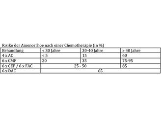 Amenorrhoe Chemotherapie