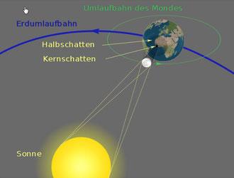 Geometrie einer totalen Sonnenfinsternis von Sagredo (übersetzt von Cactus26, wikipedia)
