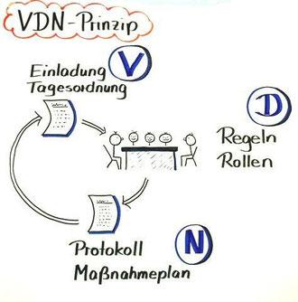 VDN-Prinzip nach Lothar J. Seiwert Zeichnung: ©Sonja Höhn