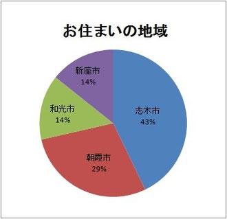 参加者の方のお住まいの地域割合