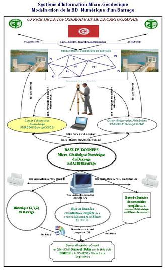 Système d'information Micro-Géodésiques