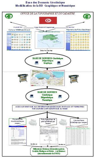 Système d'Information Géodésique