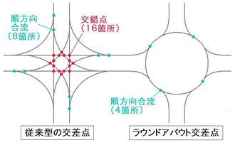 交差点の形態による交錯点の違い