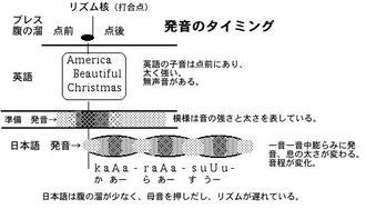 発音のタイミング図