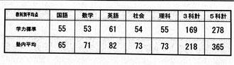 4月茨城統一テスト成績(中2)