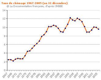 Evolution du taux de chômage de 1967 à 2005