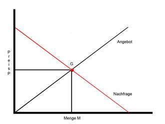 Quelle Wiki: Preis und Menge im Marktgleichgewicht