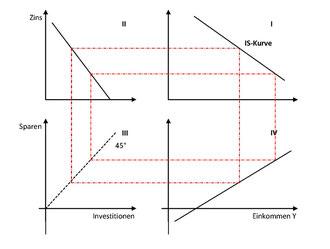 Wiki: Das 4-Quadranten-Schema zur IS-Kurve